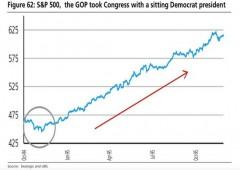 Usa: repubblicani conquistano Senato. Buy sul dollaro, record su yen in oltre 5 anni