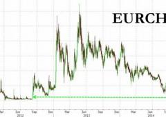 Franco svizzero avanza contro l'euro, vicina soglia chiave 1,20