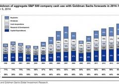 Wall Street: mercati sempre più dissociati dall'economia, il paradosso continua