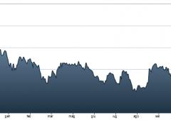 Sprint di Ferragamo a Piazza Affari, +6%. I giudizi di Barclays e Credit Suisse