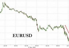 Dollaro ai massimi di 7 anni sullo yen, euro sotto pressione