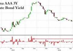 Occhio allo yuan, Cina appena entrata nella guerra valutaria contro yen ed euro?