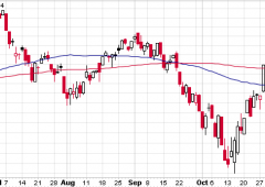 Wall Street chiude sulla parità, petrolio ai minimi da 4 anni