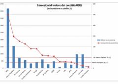 Banche italiane: crediti deteriorati oltre 80% capitale e riserve