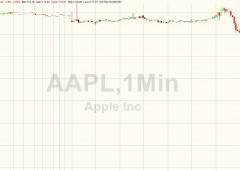 Apple, flash crash: titolo segna crollo oltre -7%
