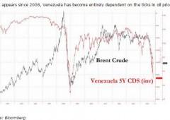 Venezuela: probabilità default balza all'85%, record dal 2009