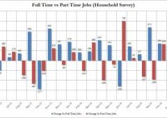 Usa: balzo occupazione, ma 9 milioni senza lavoro