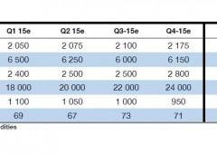 Société Générale presenta outlook 2015: azioni, bond, asset su cui essere Long o Short