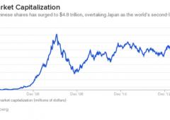 Borsa Shanghai +47% da inizio 2014. Pericolo bolla? Tonfo oltre -5%, alert bond, sell su yuan