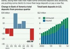 Banche ai clienti più ricchi: mettete i vostri soldi altrove