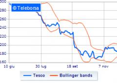 Nuovo profit warning di Tesco, titoli -50% in un anno