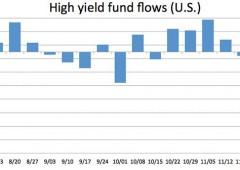 Avversione al rischio: fuga degli investitori dai fondi obbligazionari ad alto rendimento