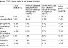 Stress test inglesi: Co-op bocciata, Lloyds e RBS salve per un soffio