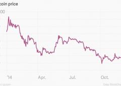 Bitcoin, ecco a voi il peggior investimento del 2014