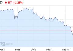 Crollo rublo, ecco le banche più esposte. Italia perde 1,2 miliardi