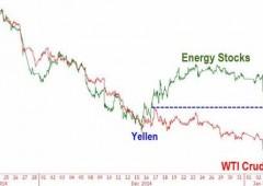 Tracollo del petrolio, a New York scende fino a $47 al barile. Brent sotto $50