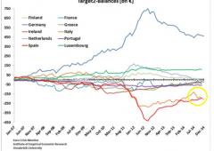 Fuga di capitali da Italia, da luglio via 79 miliardi