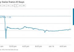 Borsa Milano +2,18%, euro buca $1,15. Vicino ai minimi in 12 anni