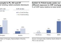 Cosa significa mossa sul franco per i mutui in Europa dell'Est