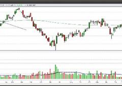 Piazza Affari: analisi tecnica, outlook Ftse Mib e i titoli da comprare e vendere