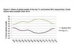 Entro due anni l'1% avrà ricchezza superiore al restante 99%