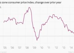 Dopo la Bce il franco si insedia sopra la parità sull'euro