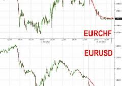 Euro post Grecia, tonfo poi recupero. Ma per BNY crollerà sotto $1,10 in 24 ore
