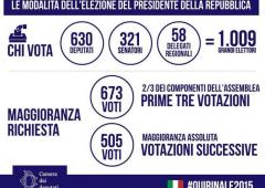 Quirinale: Renzi vuole Mattarella, Forza Italia voterà scheda bianca