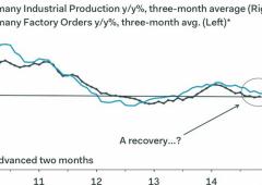 Balzo degli ordini alle fabbriche: Germania si sente più forte