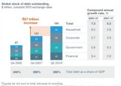 Governi non hanno tenuto fede a impegni, debito esploso dopo crisi