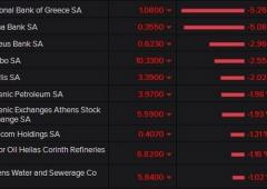 Borsa Atene cala ancora, banche fino a -5%