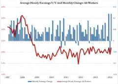 Usa: creati 257.000 posti, meglio del previsto. Disoccupazione a 5,7%