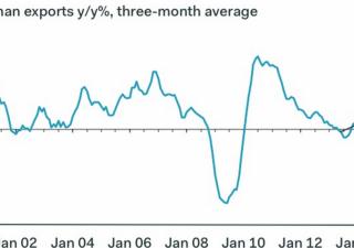 Germania: surplus commerciale al record di sempre. Ed è un danno per altri paesi