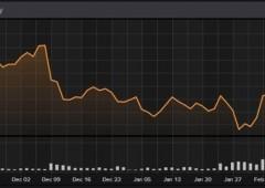 Borsa Milano accelera +1,8%. Spread Italia e Spagna fuori zona pericolo?