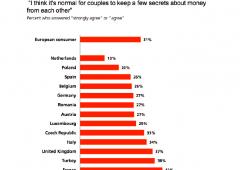 Italiani evitano di condividere informazioni bancarie col partner