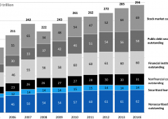 Deutsche Bank: i mercati finanziari di tutto il mondo valgono $294 trilioni