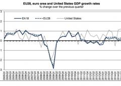 Germania mette il turbo, ma deve ringraziare la Bce