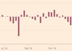 Il pericoloso ritorno in auge dei junk bond