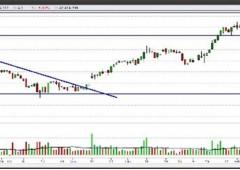 Piazza Affari: analisi tecnica Ftse Mib e i titoli da comprare e vendere