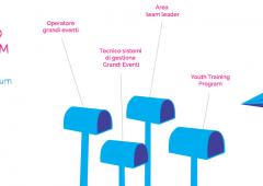 Expo 2015 crea occasione d'oro da 5 mila posti di lavoro