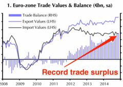Eurozona: si amplia ancora avanzo commerciale