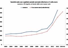 Start-up italiane: più piccole e con più difficoltà