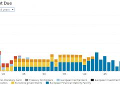 Grecia, troika spaccata. Germania voterà per prestiti