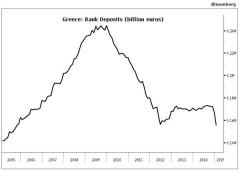 Bce: corsa sportelli Grecia, ritirati 12 miliardi euro solo a gennaio