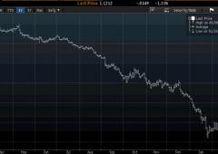 Euro crolla, rischia $1,12. Rumor, Grecia potrebbe aver bisogno di terzo bailout