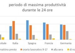 Lavoro: prime ore del mattino le più produttive, ma italiani poco mattinieri