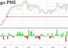 Shock da Usa: crolla Chicago Pmi, tonfo peggiore dai tempi di Lehman Brothers