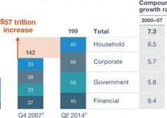 Debito mondiale è diventato pari a quasi tre volte l'economia. E continua a gonfiarsi