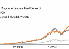 Fondo congelato per 80 anni batte il 98% dei concorrenti