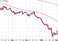 Euro ai minimi di 11 anni e discesa continua